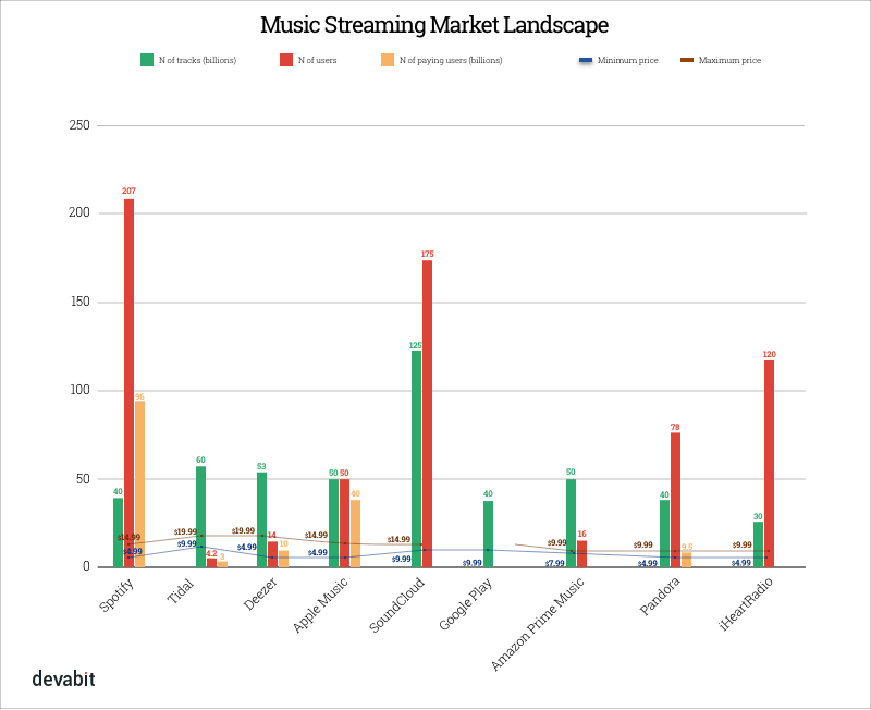 Music Streaming Market Landscape