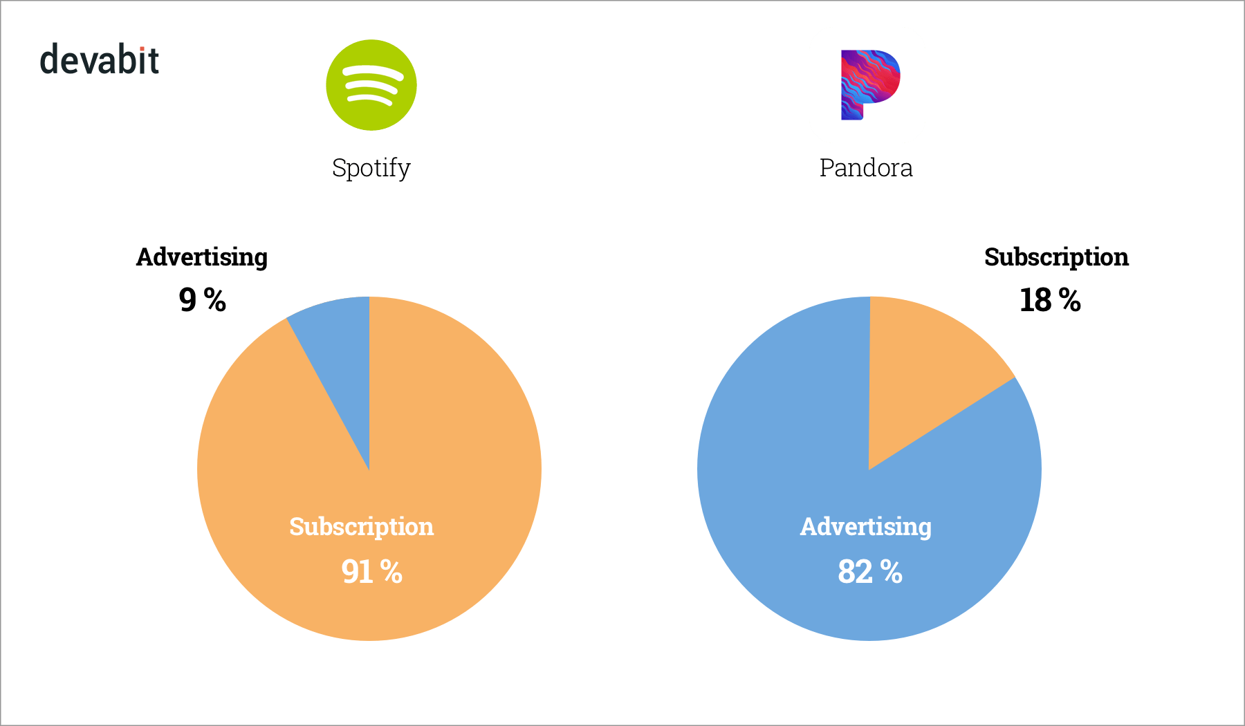 How to Monetize Music Streaming App